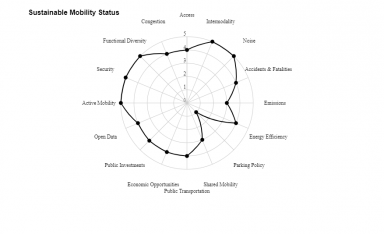 An example of the result of the self-assessment tool